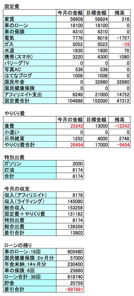 2018年3月の収支結果のグラフ画像