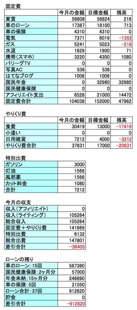 2018年4月の収支結果のグラフ画像