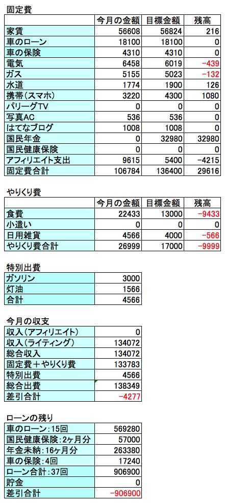 2018年5月の収支結果の画像