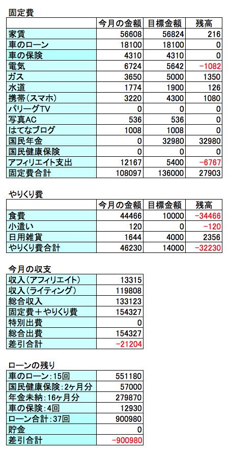 2018年6月収支結果のグラフ画像