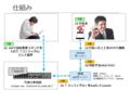 Hackeyでネットワーク機器の設定変更(構成図)