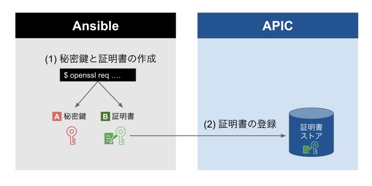 f:id:akira6592:20191102204740p:plain:w500