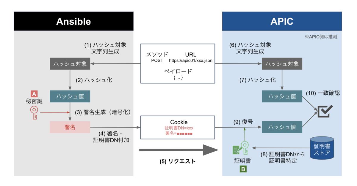 f:id:akira6592:20191102205029p:plain