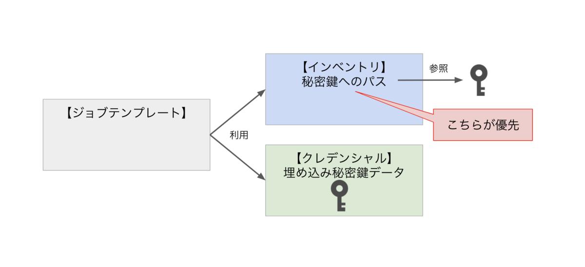 f:id:akira6592:20200415103428p:plain