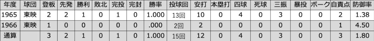 f:id:akirachris:20191110015527p:plain