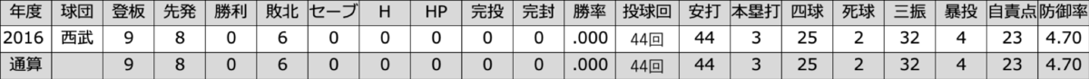 f:id:akirachris:20200102034111p:plain