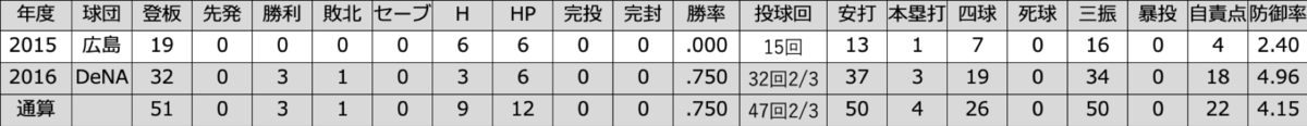 f:id:akirachris:20200128005351p:plain