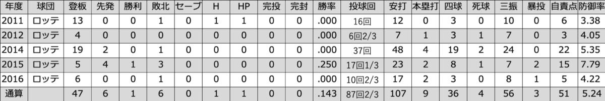 f:id:akirachris:20200211151004p:plain