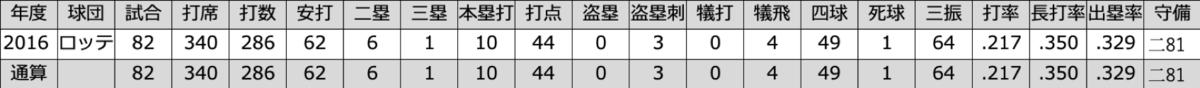 f:id:akirachris:20200227130142p:plain