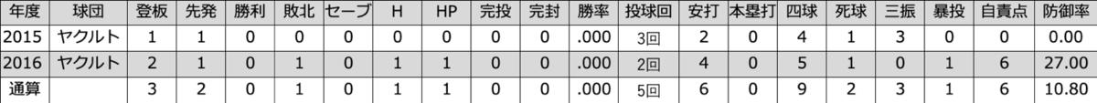 f:id:akirachris:20200301145509p:plain
