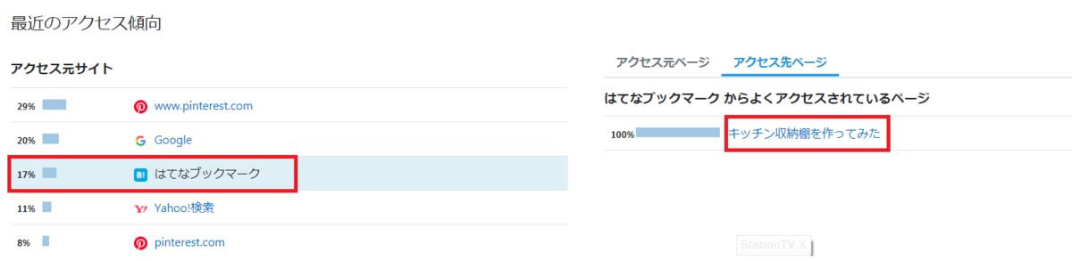 f:id:akita-inakagurashi:20200218110717p:plain