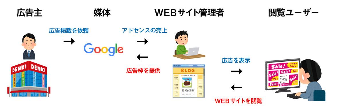f:id:akiura774:20210329110259j:plain