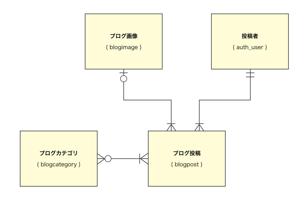 f:id:akiyoko:20160803233339p:plain