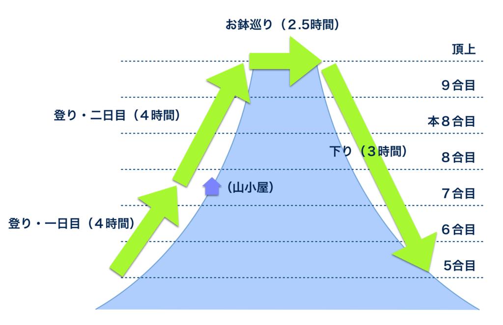 f:id:akiyoko:20160810021452p:plain