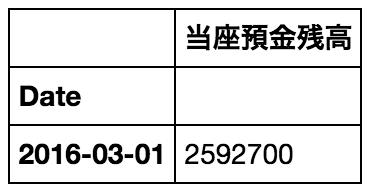 f:id:akiyoko:20170409232732p:plain:w150