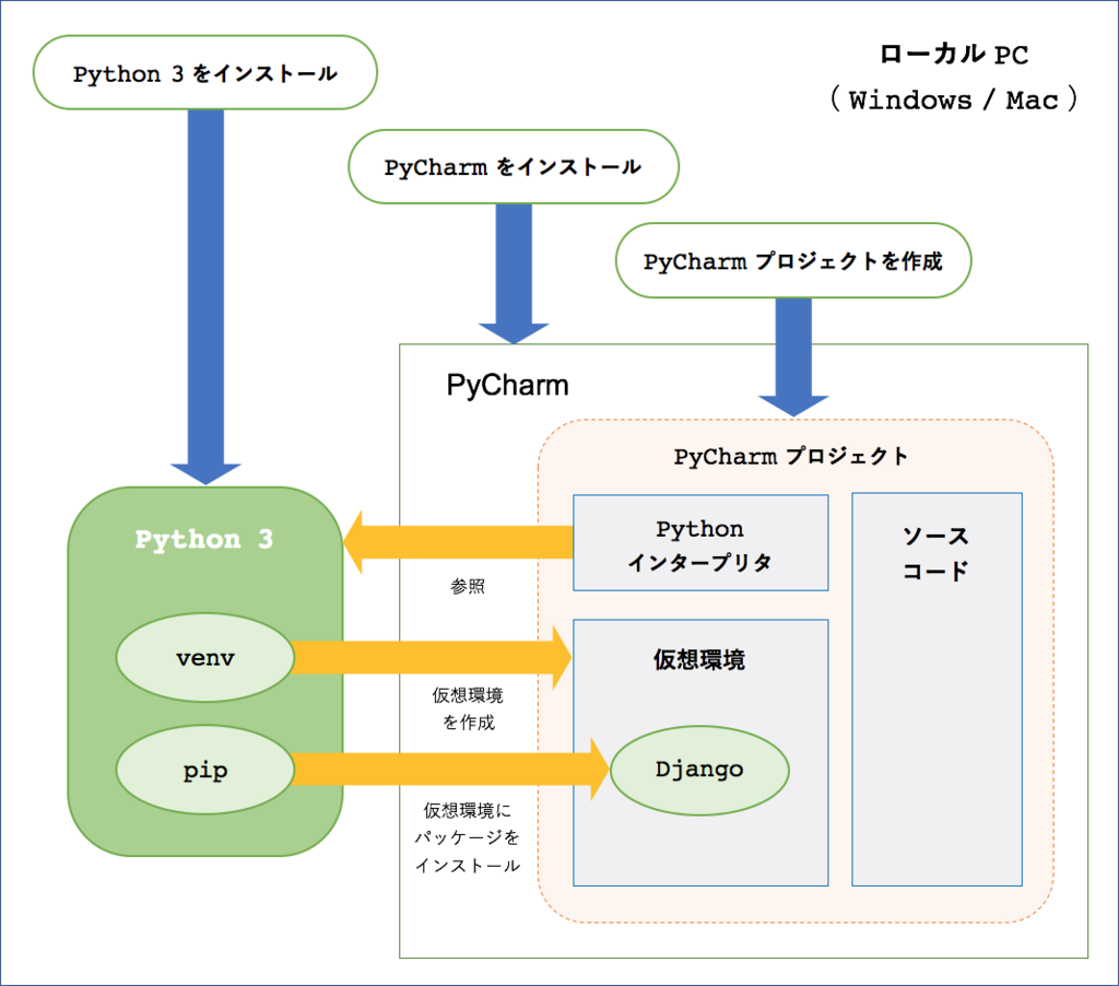 f:id:akiyoko:20180617162502p:plain