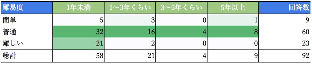 f:id:akiyoko:20181129012004p:plain:w550
