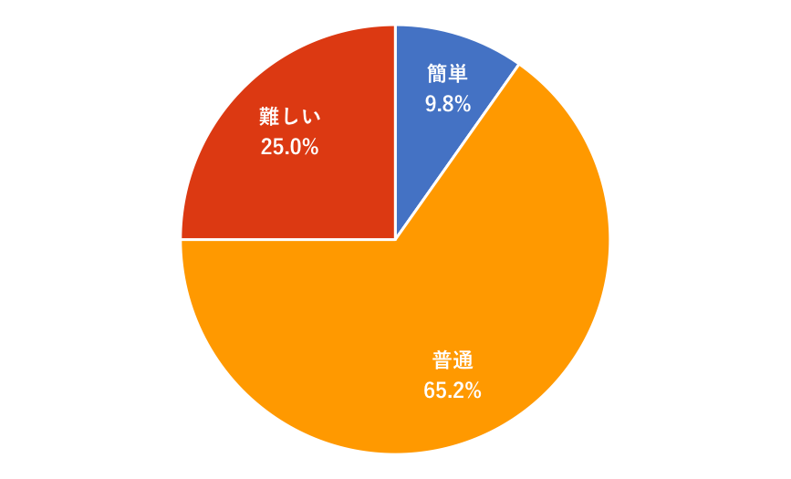 f:id:akiyoko:20181201085304p:plain:w450