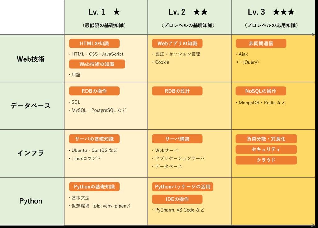 f:id:akiyoko:20181201110838p:plain