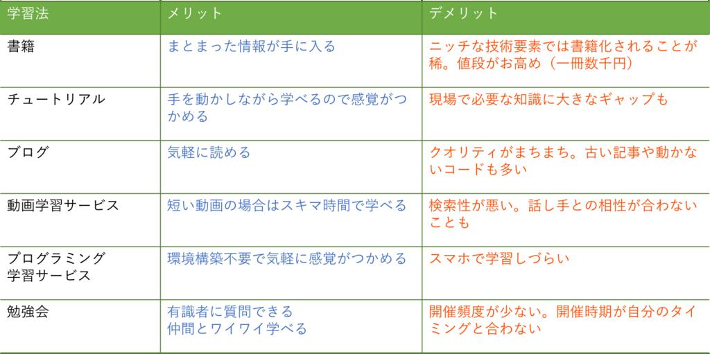 f:id:akiyoko:20181201114854p:plain:w550