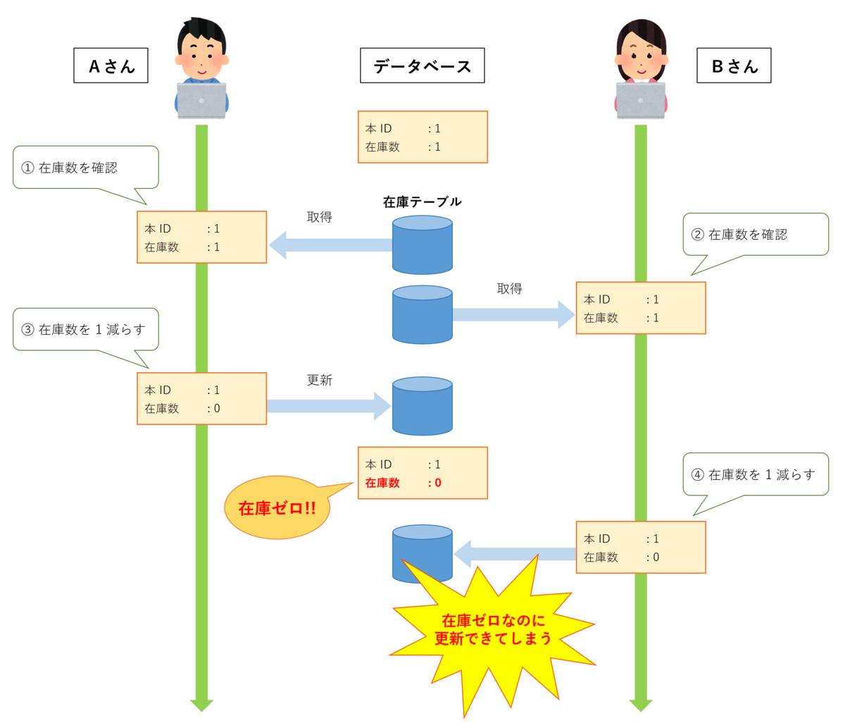 f:id:akiyoko:20201127234524p:plain