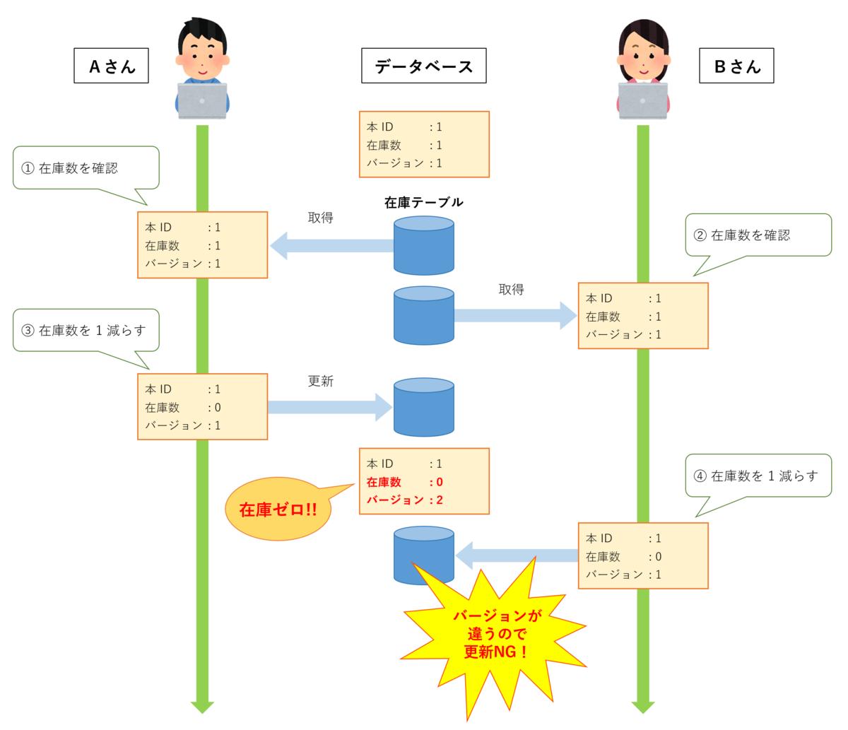 f:id:akiyoko:20201127234543p:plain