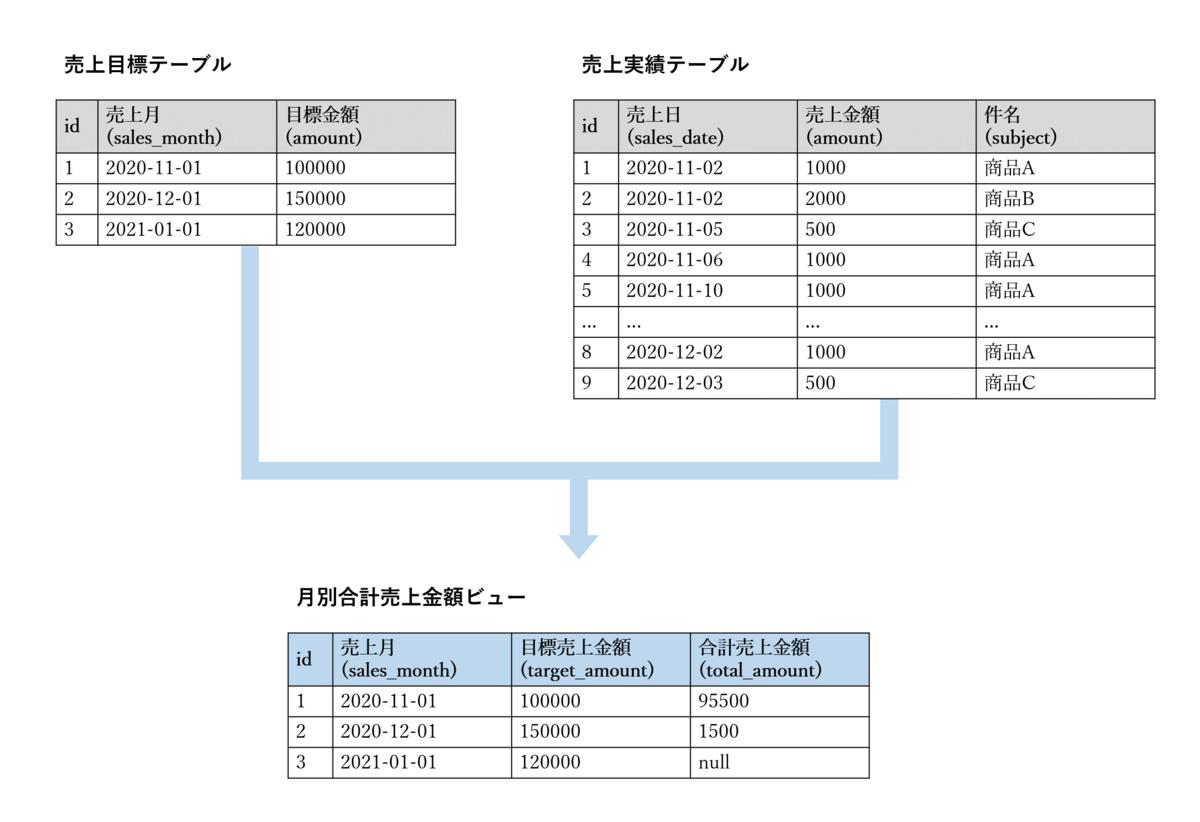 f:id:akiyoko:20201201094402p:plain