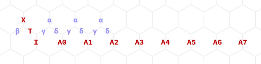xの斜め下にt、tの斜め下にi、iから横に離れてa_0, a_1, a_2, …