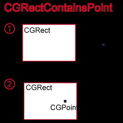 CGRectPoint2