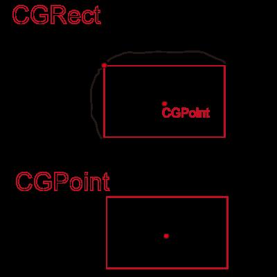 CGRectPoint