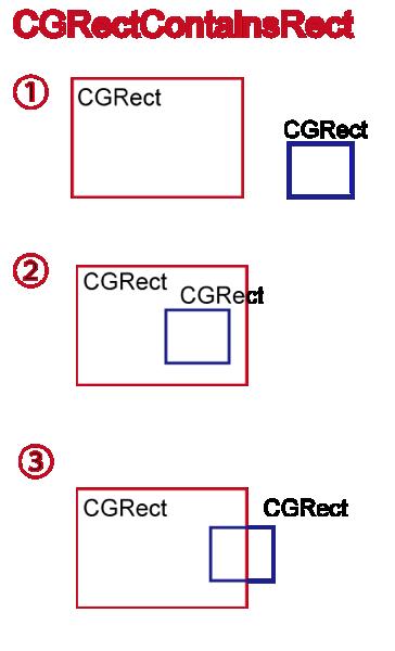 CGRectPoint3