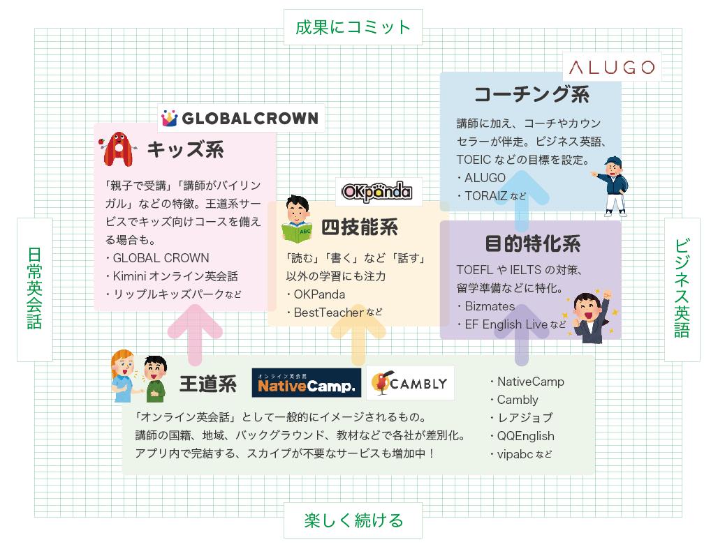 オンライン英会話を徹底比較!無料体験&選び方ガイド