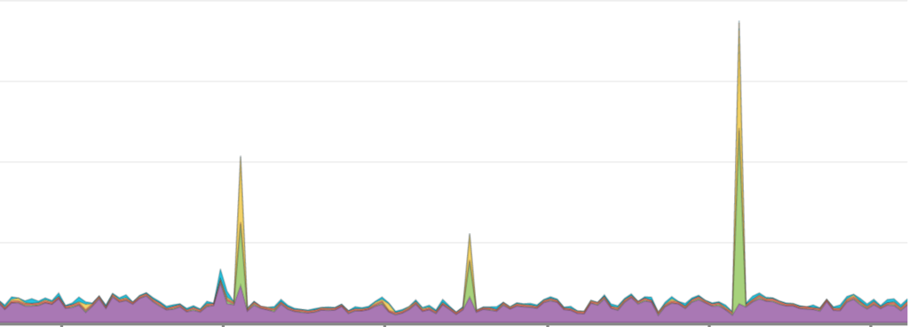 New Relic transactions