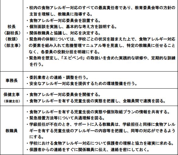 f:id:allergy_nagasakikko:20180130204258p:plain