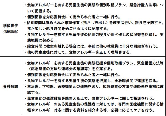 f:id:allergy_nagasakikko:20180130204335p:plain