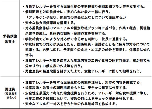 f:id:allergy_nagasakikko:20180130204427p:plain