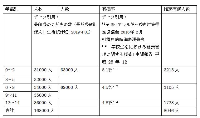 f:id:allergy_nagasakikko:20190613231348p:plain