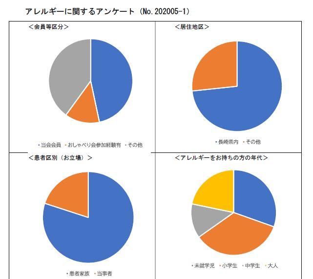 f:id:allergy_nagasakikko:20201020122255j:plain