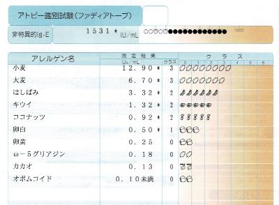 f:id:allergy_nagasakikko:20210122213433p:plain