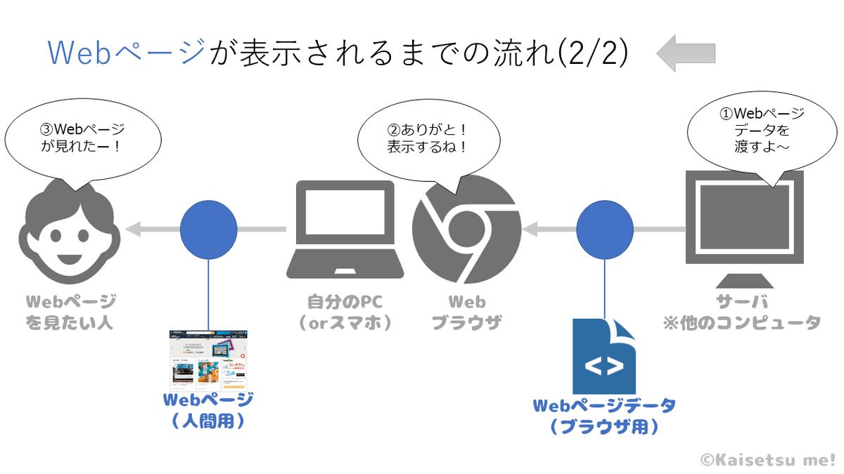 Webページがブラウザで表示される流れ