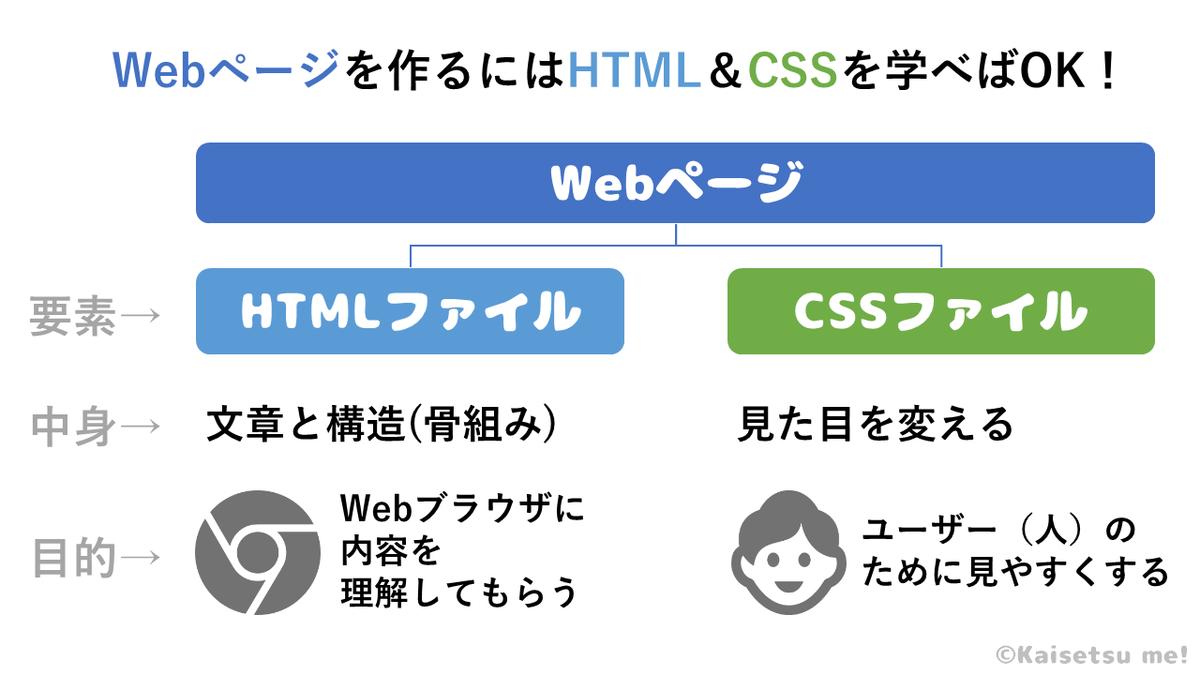 WebページはHTML&CSS