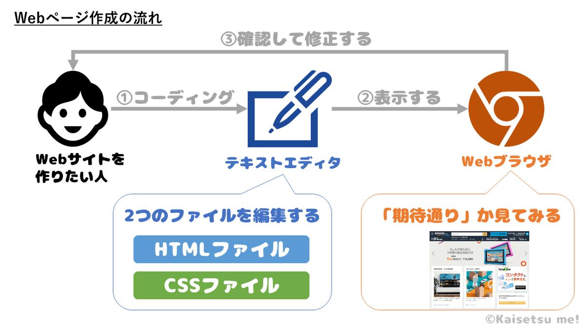 Webページ制作時の全体像