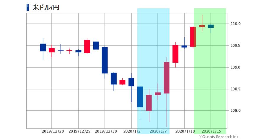 為替の動き2020年1月