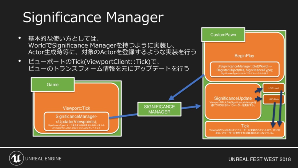 Ue4 Significance Manager