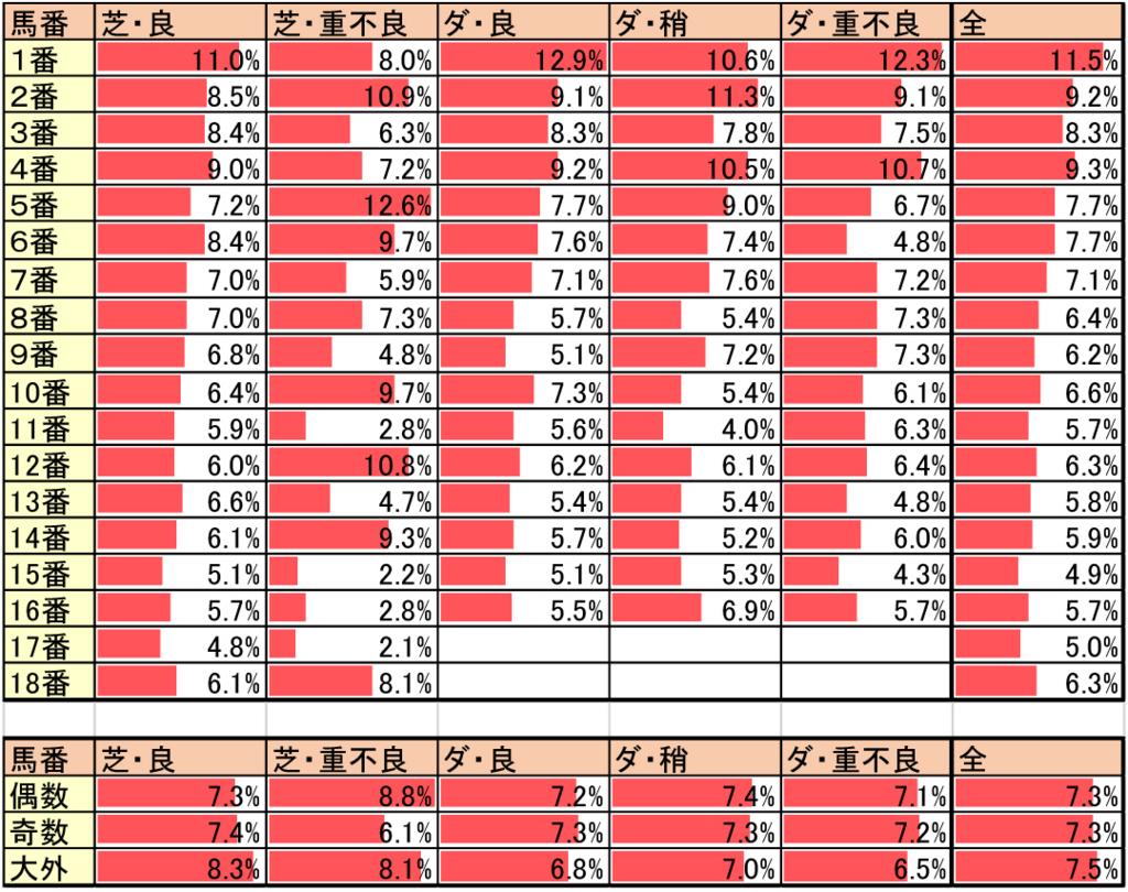 芝・ダートでの馬場状態による逃げ率データ