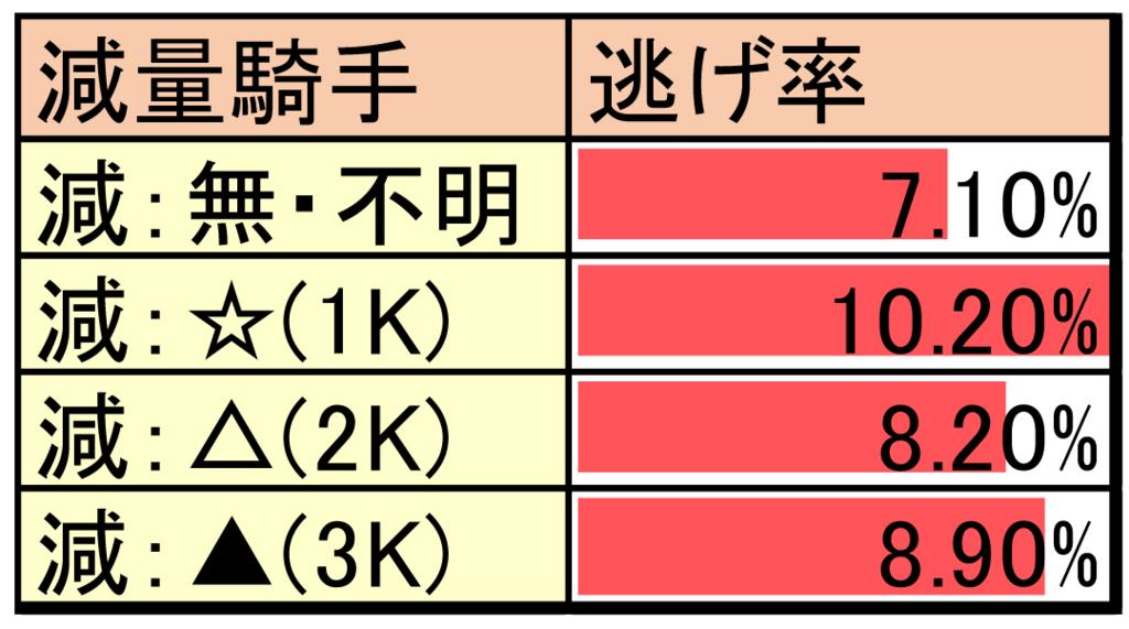減量騎手の斤量による影響のデータ