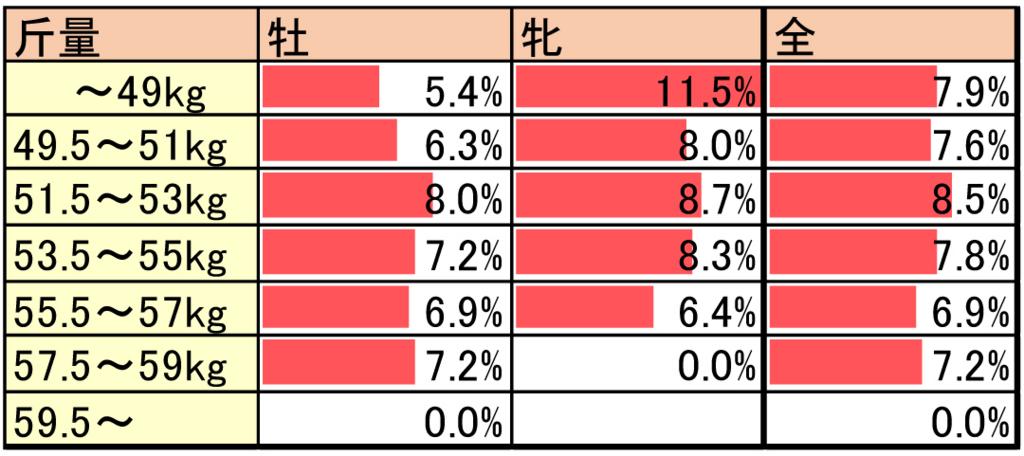 性別による斤量影響の逃げ率データ