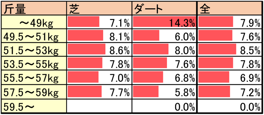 各斤量による逃げ率データ(芝ダート別)