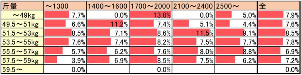 各斤量による逃げ率データ(距離別)