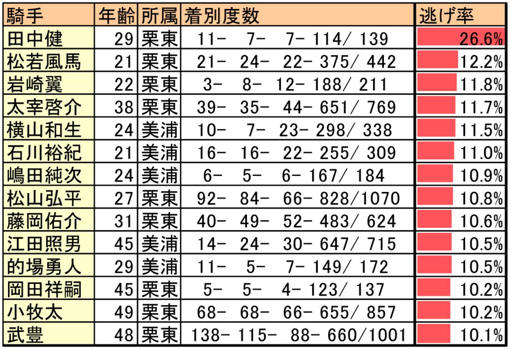 競馬レースでよく逃げる騎手のデータ表一覧